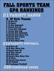 Fall sports team GPA rankings